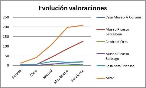 Valoracion general